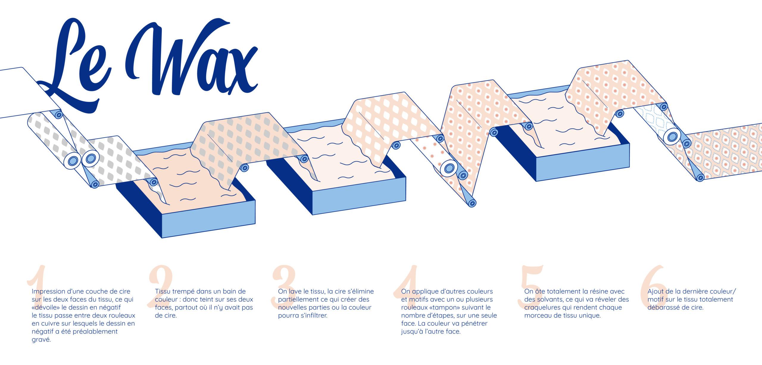 fabrication wax